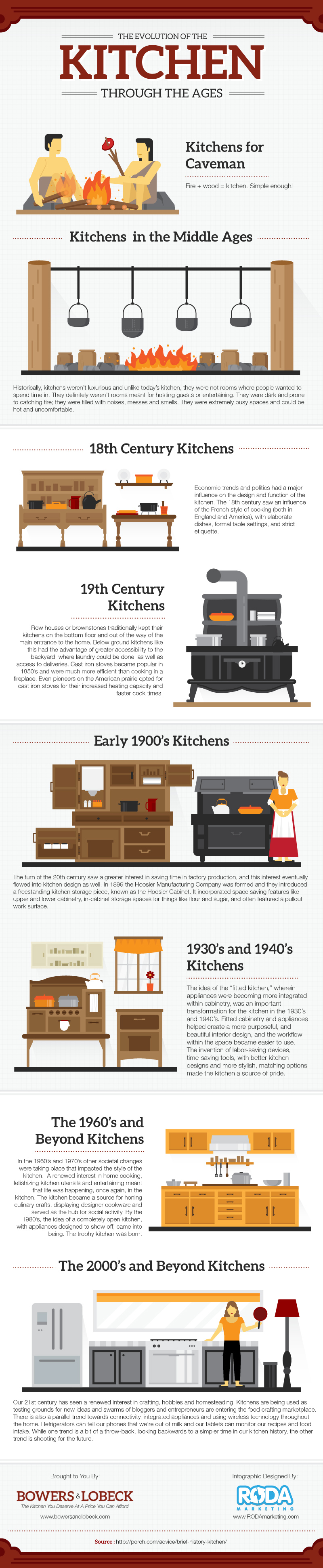 Evolution and history of cooking